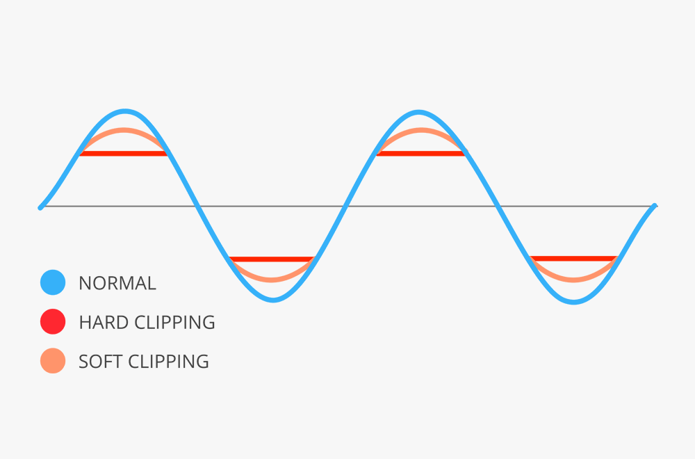 Hard clipping vs soft clipping in mastering