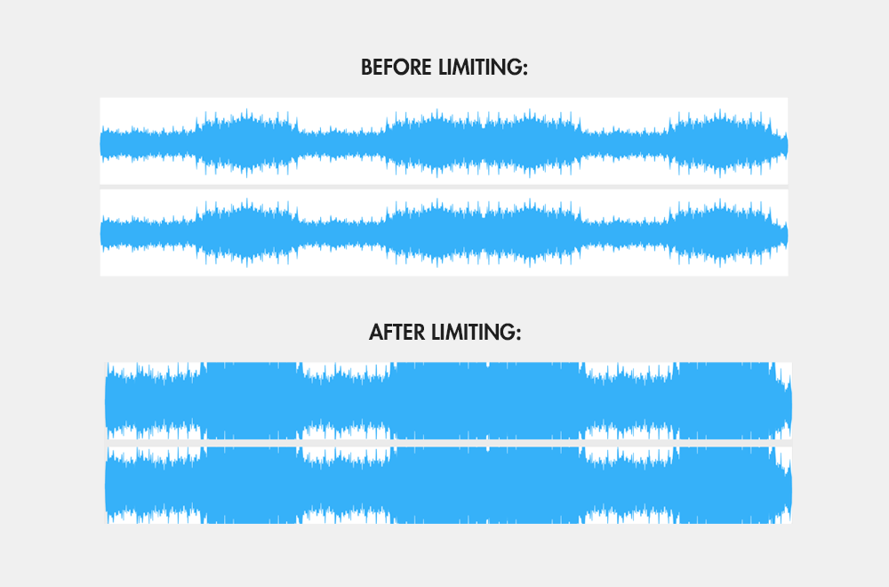 Mastering limiting before and after